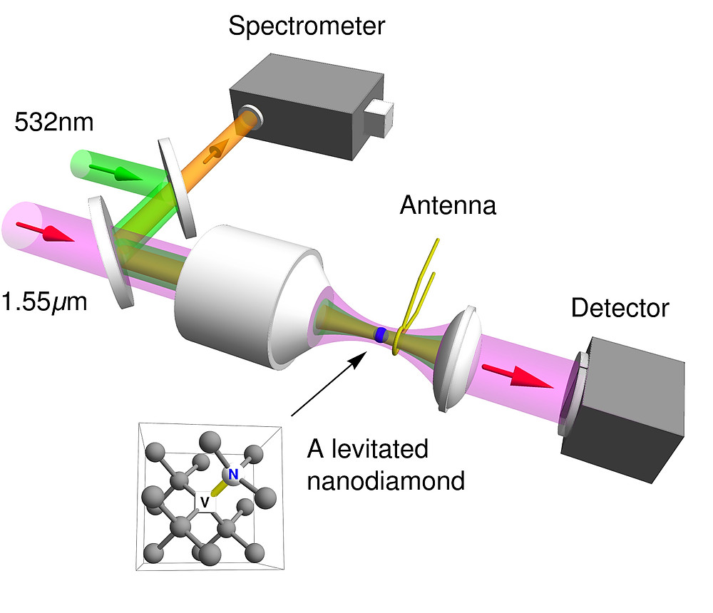 """This is a schematic of an optical tweezer used in a vacuum chamber by Purdue University researchers, who controlled the """"electron spin"""" of a levitated nanodiamond. The advance could find applications in quantum information processing, sensors and studies into the fundamental physics of quantum mechanics. (Purdue University image/ Tongcang Li)"""