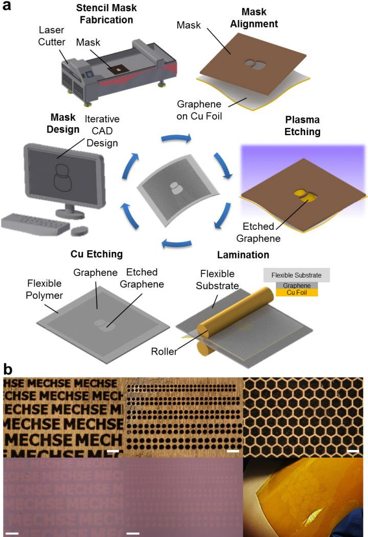 This is a schematic illustration of the one-step polymer-free approach to fabricate patterned graphene on a flexible substrate. A stencil mask is designed by computer-aided design software and fabricated by a laser cutter. The fabricated mask is aligned on the as-grown CVD graphene on a Cu foil, and the exposed graphene region is removed by oxygen plasma. The patterned graphene is laminated onto a flexible substrate, followed by etching of the copper foil. b) Optical microscope images and photographs of various stencil masks with sophisticated micro-scale features (top row) and corresponding graphene array patterns transferred onto SiO2 substrate and flexible Kapton film (bottom row). All scale bars: 300 μm. CREDIT University of Illinois