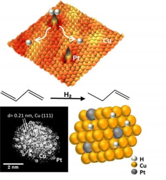 Atomic-resolution microscopy shows the single platinum atoms on copper nanoparticles that can split hydrogen