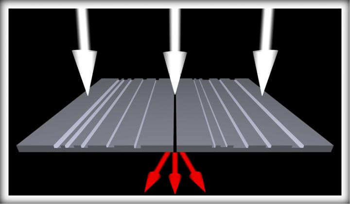 Schematic shows two different ways that white light interacts with a newly developed device, a directional color filter ruled with grooves that are not uniformly spaced. When white light illuminates the patterned side of the compact metal device at three different angles -- in this case, 0° degrees, 10° and 20° -- the device transmits light at red, green and blue wavelengths, respectively. When white light incident at any angle illuminates the device from the non-patterned side, it separates the light into the same three colors, and sends off each color in different directions corresponding to the same respective angles. @ NIST