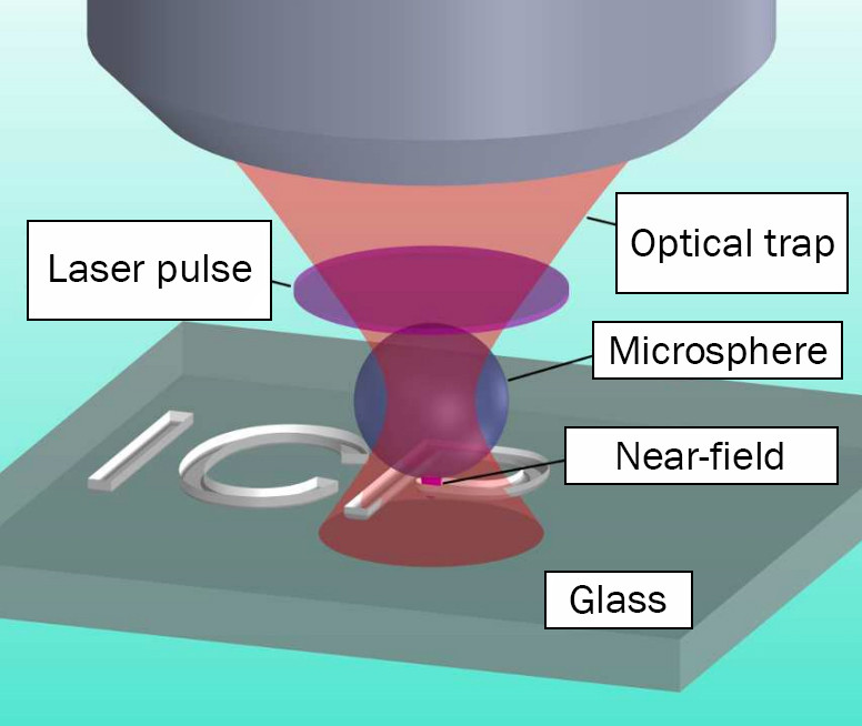 Fig. 1. The experimental setup. // ACS Publications/Applied Materials & Interfaces