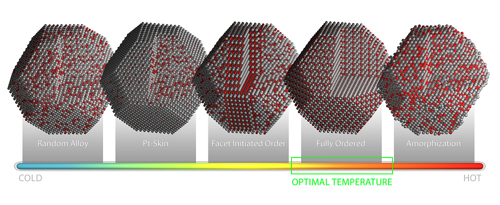 Models of platinum-cobalt nanoparticle catalysts illustrate how specific atomic configurations originate and evolve as the particles are heated. Illustration by Andy Sproles, Oak Ridge National Laboratory, U.S. Department of Energy.
