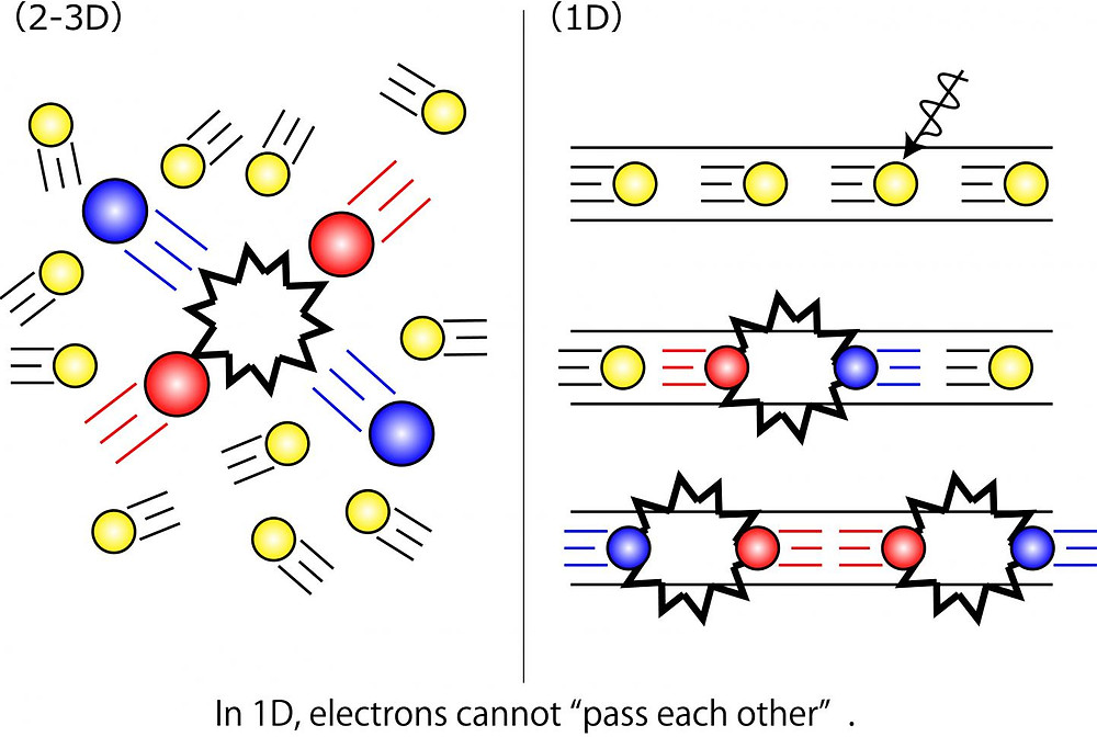 "In 1-D, electrons cannot ""pass each other""."