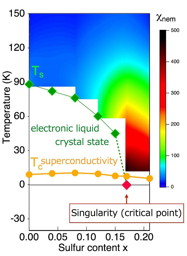 Electronic liquid crystal state and its singularity in iron-based superconductors Solid diamonds ◆ in this figure represent temperatures at which electrons start behaving like liquid crystals, and solid circles ● indicate superconducting transition temperatures. When sulfur is substituted for selenium in iron selenide (FeSe), the liquid crystal transition temperature becomes lower, and this state completely disappears when the sulfur content constitutes about 17 percent. Color gradation in the figure corresponds to the degree of strength (χnem) at which electrons become susceptible to liquid crystal-like states, and behavior leading to the enhancement of a singularity is observed when the liquid crystal state disappears. This behavior suggests the existence of a singularity (critical point) in non-magnetic electronic liquid crystal states (indicated by arrow). © 2016 Suguru Hosoi.