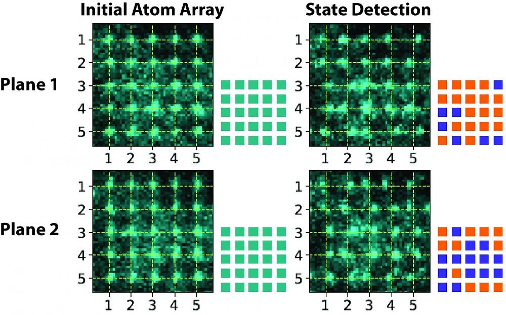 A new method allows extremely accurate measurement of the quantum state of atomic qubits -- the basic unit of information in quantum computers. Atoms are initially sorted to fill two 5x5 planes (dashed yellow grid marks their initial locations). After the first images are taken, microwaves are used to put the atoms into equal superpositions of two spin states. A shift to the left or right in the final images corresponds to detection in one spin state or the other. Associated square patterns denote atom locations (cyan: initial position, orange and blue: shifted positions).  @ Weiss Laboratory, Penn State
