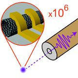 The clever arrangement of two electrical conductors around the carbon nanotube leads to an efficient signal transmission between the carbon nanotube and a much larger conductor for electromagnetic waves. © University of Basel, Department of Physics/Swiss Nanoscience Institute