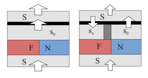 Superconducting currents during reading various states of the memory cell are shown. The greater current the larger arrow.