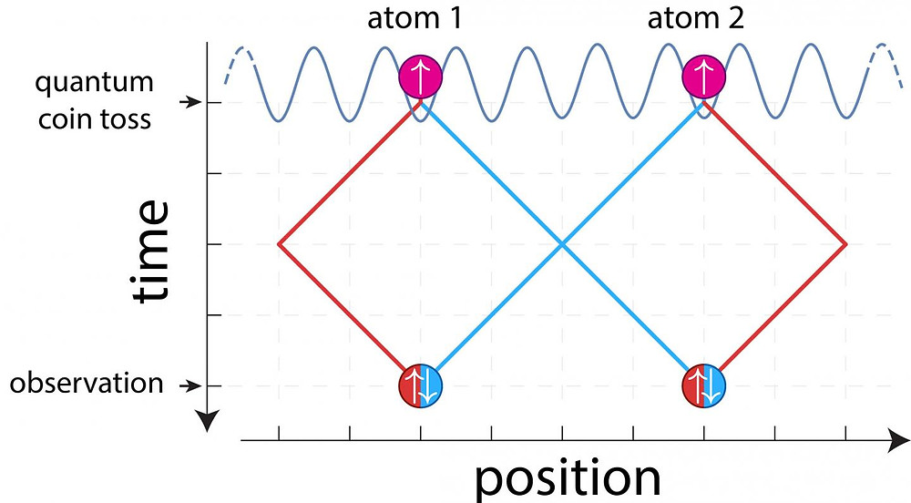 Two atoms, initially prepared in different locations, exchange their positions along the blue path, whereas no exchange occurs along the red path. In quantum mechanics, it is possible that the atoms take simultaneously both ways. As a result of such a tricky manipulation, it is fundamentally impossible at the end to determine the origin of the atoms, and their spin orientations (denoted by arrows) become entangled. © Andrea Alberti/Uni Bonn