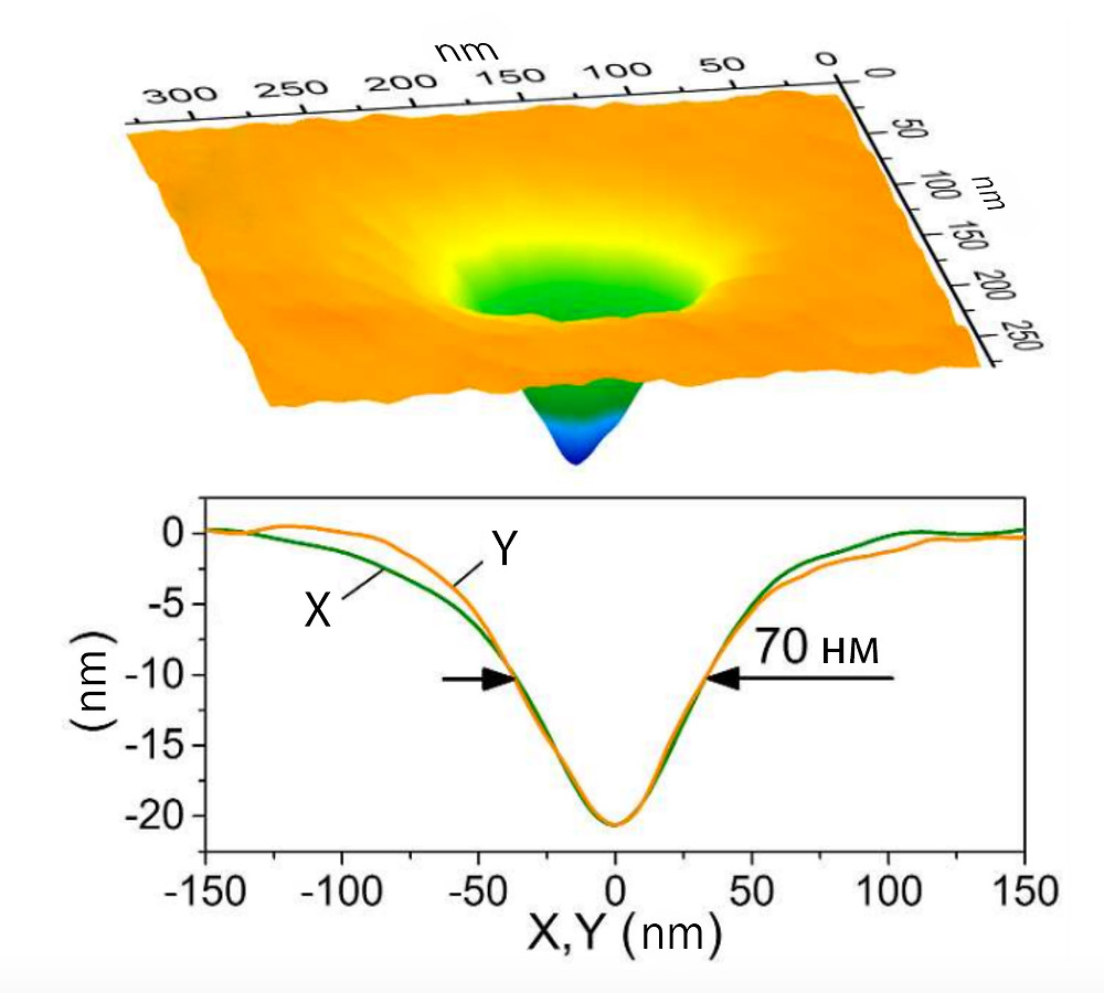 Fig. 4. The Image of the smallest crater (70 nm). // ACS Publications/Applied Materials & Interfaces