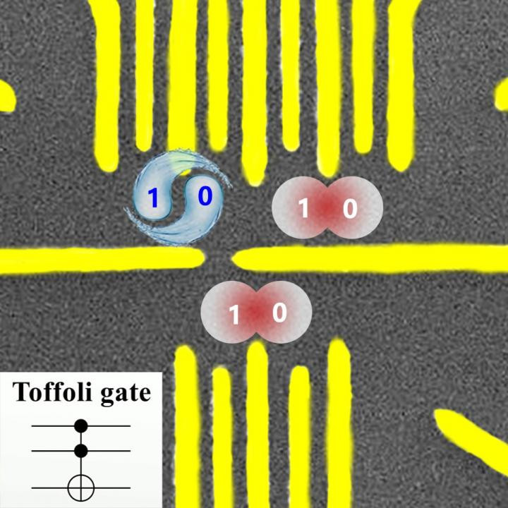 This is the Toffoli Gate in a three-qubit system.  @ University of Science and Technology of China