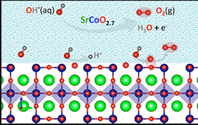 Mobilizing oxygen atoms from the crystal surface of a perovskite oxide electrode creates a shortcut-like pathway with an exceptionally low energy barrier to forming oxygen gas in water-splitting reactions, researchers at MIT, the Skoltech Institute of Technology, and the University of Texas at Austin report in a newly published paper. They found that strontium cobaltite (SrCoO2.7) exhibits highly active water electrolysis, much faster than the state-of-art catalyst, iridium oxide, which contains precious metals.  Illustration courtesy of the researchers.