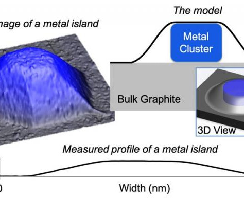 Squeezed nanocrystals: A new model predicts their shape when blanketed under graphene