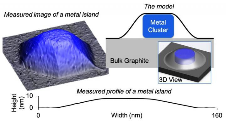 Ames Laboratory and Northeastern University developed and validated a model that predicts the shape of metal nanoparticles blanketed by 2D material. The top blanket of graphene resists deformation, 'squeezing' downward on the metal nanoparticle and forcing it to be extremely low and wide.  @ US Department of Energy, Ames Laboratory