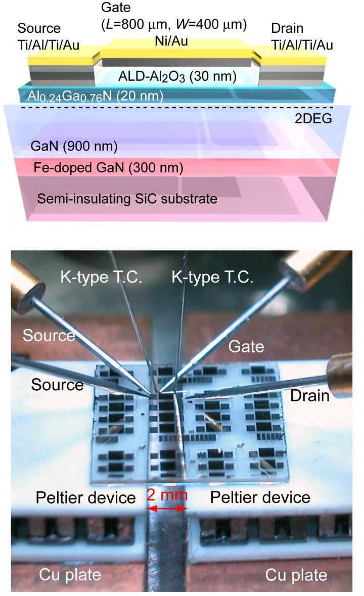 (Top) Schematic illustration of the transistor, which can control the density of 2DEG at the interface between AlGaN and GaN. (Bottom) Photograph of the transistor during measurement. @ Ohta H. et al., Advanced Science, November 20, 2017
