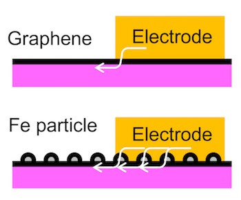 Iron nanoparticles wrapped in carbon and embedded in graphene enhance the material's connection to an electrode. Courtesy of the Tour Group