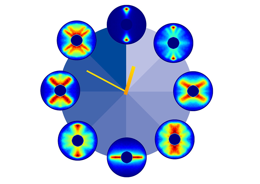 The different stages of the molecule's periodic rotation repeat after about 82 picoseconds. Credit: DESY, Evangelos Karamatskos/Britta Liebaug