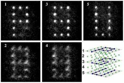 The research team led by David Weiss at Penn State University performed a specific single quantum operation on individual atoms in a P-S-U pattern on three separate planes stacked within a cube-shaped arrangement. The team then used light beams to selectively sweep away all the atoms that were not targeted for that operation. The scientists then made pictures of the results by successively focusing on each of the planes in the cube. The photos, which are the sum of 20 implementations of this process, show bright spots where the atoms are in focus, and fuzzy spots if they are out of focus in an adjacent plane -- as is the case for all the light in the two empty planes. The photos also show both the success of the technique and the comparatively small number of targeting errors. Credit: David Weiss lab, Penn State University