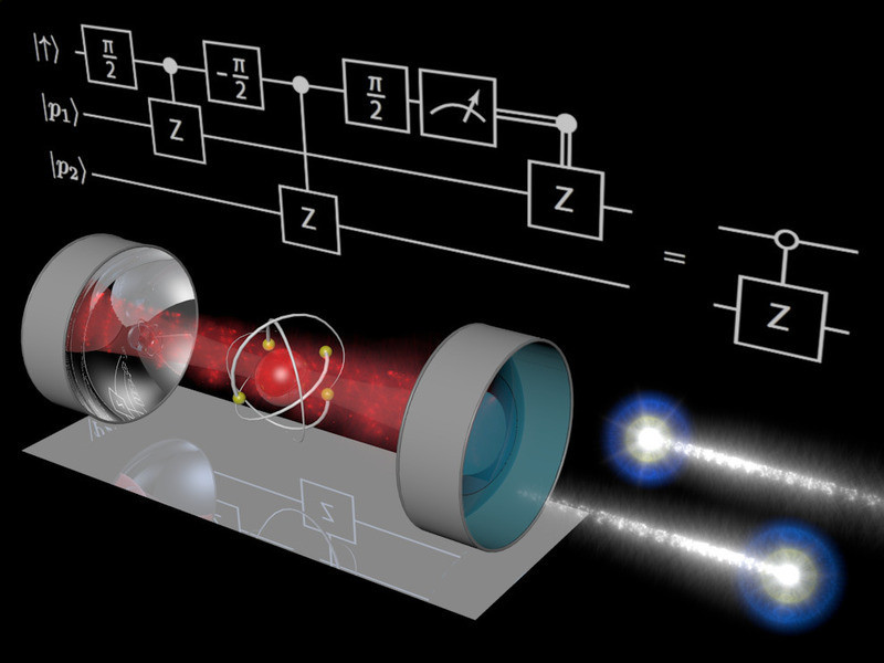 Illustration of the processes that take place during the logic gate operation: The photons (blue) successively impinge from the right onto the partially transparent mirror of a resonator which contains a single rubidium atom (symbolised by a red sphere with yellow electron orbitals). The atom in the resonator plays the role of a mediator which imparts a deterministic interaction between the two photons. The diagram in the background represents the entire gate protocol. Graphic: Stephan Welte, MPQ, Quantum Dynamics Division