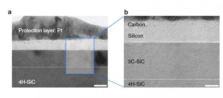 High-resolution transmission electron microscopy shows that after just one laser pulse of 30 nanoseconds, the silicon carbide (SiC) substrate is melted and separates into a carbon and a silicon layer. More pulses cause the carbon layer to organize into graphene and the silicon to leave as gas. @ IBS