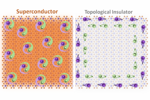 In two-dimensional tungsten ditelluride, two different states of matter — topological insulator and superconductor — can be chosen at will, MIT researchers discovered.  @ Sanfeng Wu