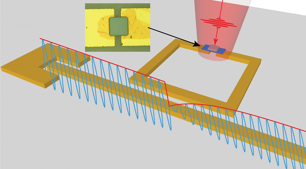 This is a rendering of the microwave resonator showing the (blue) microwave signal's size change resulting from a light pulse (red) once the pulse hits the infrared pixel (micrograph image of pixel is shown in the inset).  @ Cockrell School of Engineering, The University of Texas at Austin