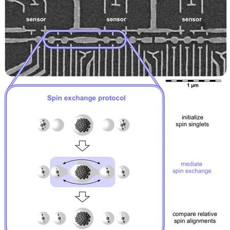 Long-distance quantum information exchange -- success at the nanoscale