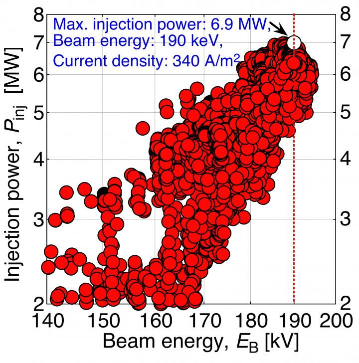 The current density reached 340 A/m2 at the maximum injection power. This value is comparable with the target of the ITER NBI. @ Dr. Masashi Kisaki