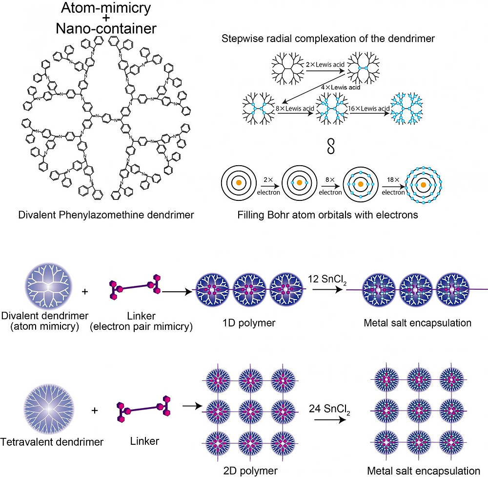 This image shows the structure of Divalent Phenylazomenthine dendrimer, Comparison of the DPA and Bohr atom model, and 1D/2D supramolecular polymer. @ Tokyo Institute of Technology