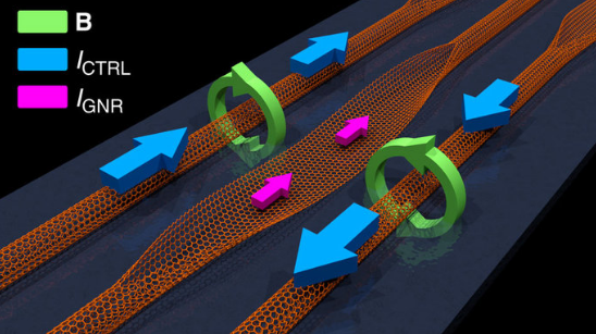 Magnetoresistive GNR unzipped from carbon nanotube and controlled by two parallel CNTs on an insulating material above a metallic gate. As all voltages are held constant, all currents are unidirectional. The magnitudes and relative directions of the input CNT control currents ICTRL determine the magnetic fields B and GNR edge magnetization, and thus the magnitude of the output current