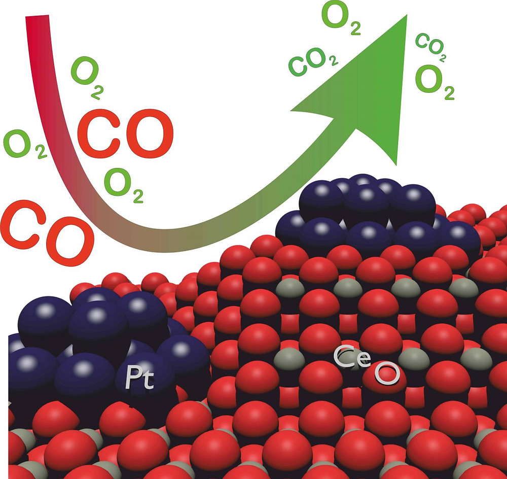 The catalytic converter of a car converts toxic carbon monoxide (CO) into non-toxic carbon dioxide (CO2) and consists of cerium (Ce), oxygen (O), and platinum (Pt). @ Figure: Gänzler/KIT