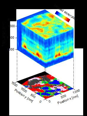 Nanoscale-resolved hyperspectral infrared data cube of a polymer blend, comprising 5000 nano-FTIR spectra (top panel). The data cube can be divided into clusters (by hierarchical cluster analysis) and thus converted into a compositional map (bottom panel). It reveals the polymer components (grey, blue and red areas), as well as the interfaces between them (green areas) that partially exhibit anomalies that are explained by chemical interaction (purple areas). Copyright: CIC nanoGUNE