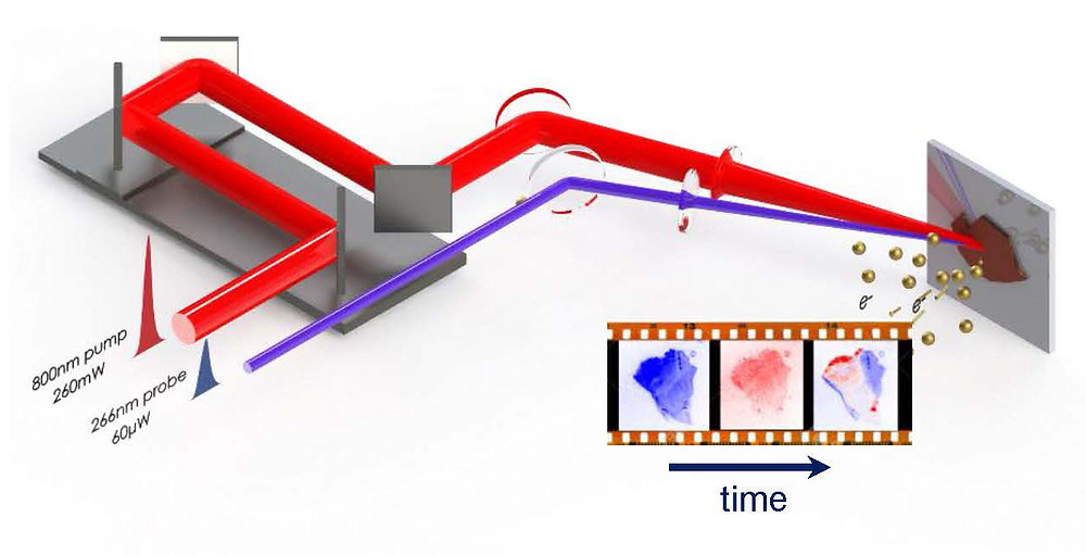 This schematic depicts the time-resolved photoemission electron microscopy instrumentation that allowed the Femtosecond Spectroscopy Unit to visualize electron movements. The 800nm pump pulse (red) excites electrons while the weaker 266nm probing pulse (blue) allows for different measurements of electron movements to be taken. @ OIST