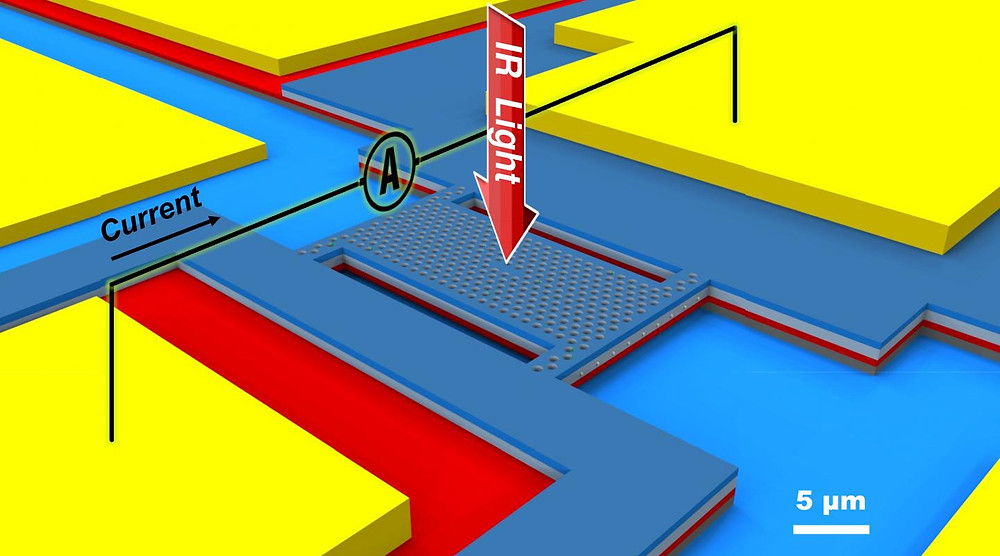The blue perforated slab is the upper membrane, with the photonic crystal cavity in the middle. This captures the light of a specific near infrarad frequency and generates a current that is measured (A). If the distance to the red, lower slab is changed, the captured frequency changes.  @ Eindhoven University of Technology