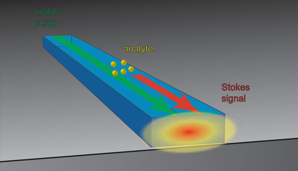 Light traveling through a nanoscale waveguide on a chip spreads beyond the waveguide and can interact with molecules above the surface of the chip.
