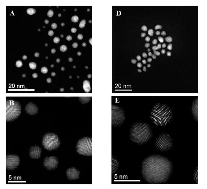 Representative HAADF images and particle size distributions for the unsupported AuPd-PVP sol in the fresh (A to C) and after a CH4 oxidation reaction (D to F). @ Graham J. Hutchings and Christopher J. Kiely