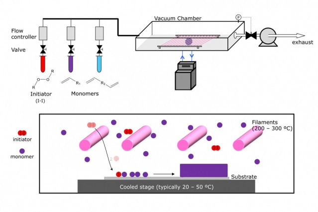 The CVD process begins with tanks containing an initiator material (red) and one or more monomers (purple and blue), which are the building blocks of the desired polymer coating. These are vaporized, either by heating them or reducing the pressure, and are then introduced into a vacuum chamber containing the material to be coated. The initiator helps to speed up the process in which the monomers link up in chains to form polymers on the surface of the substrate material.  Illustration courtesy of Karen Gleason