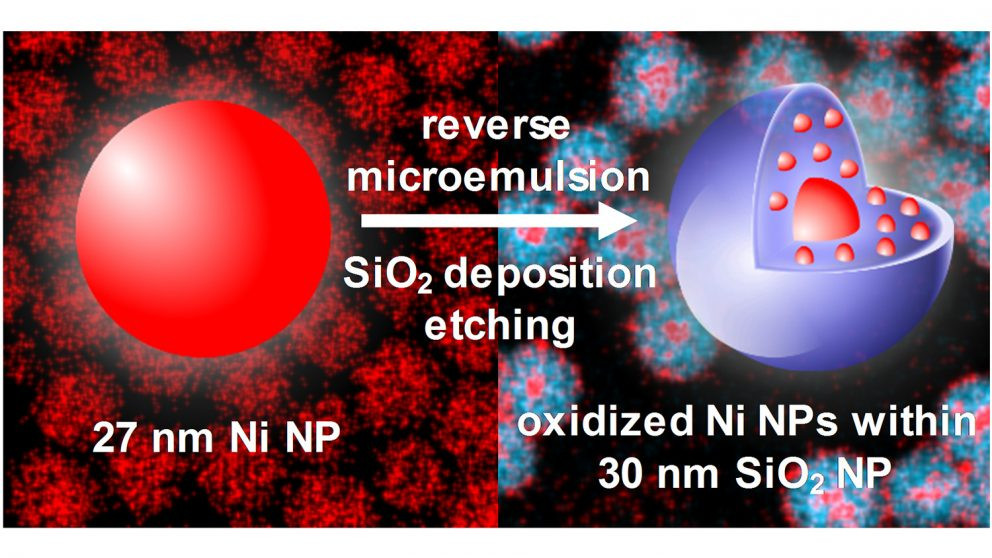 During deposition of a silica shell onto Ni nanoparticles, they are etched, oxidized, and embedded in the silica, which stabilizes the structure during oxidation and reduction. Image credit: Brian Lynch. Reproduced by permission of The Royal Society of Chemistry.