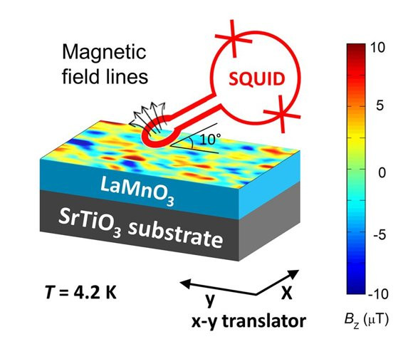 Image of the magnetic fields recorded by scanning a tiny superconducting coil over the surface of a LaMnO3 film grown on a substrate crystal. The magnetic left-hand side is seven LaMnO3 blocks thick (about 3 nm), while the nonmagnetic right-hand side is only five (2 nm). The measuring setup is shown on the right.