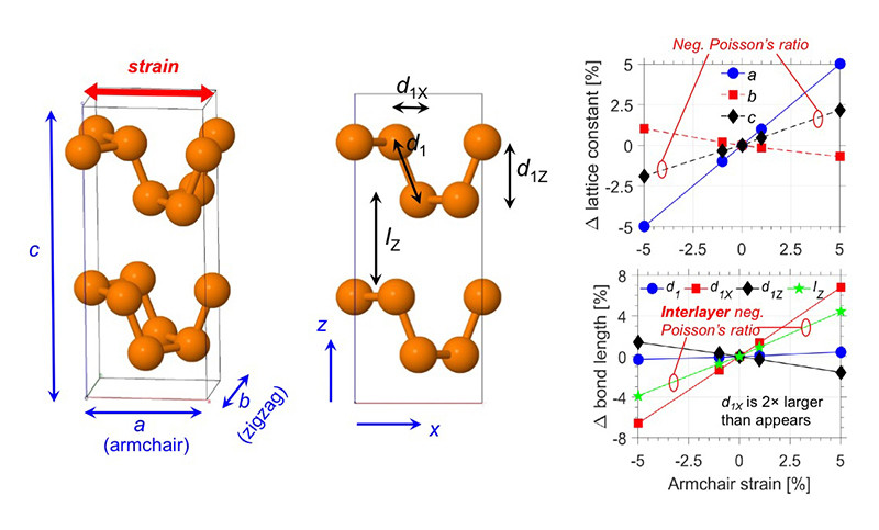 These ball-and-stick models, at left, depict the uniquely puckered atomic structure of a material called black phosphorus. The graphs at right show details that describe the existence of a naturally occurring exotic property in which a material becomes thicker when stretched - the opposite of most materials - a discovery that could lead to new studies into the fundamental science of nano-materials behavior. @ Purdue University image/Peide Ye