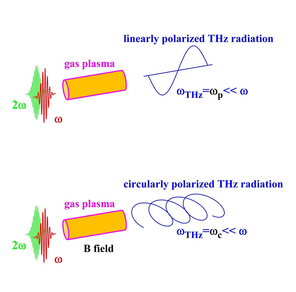 Conventional THz source (top): Two laser pulses with different frequencies are focused on a gas target. The electrons thus released have a slow drifting motion, which is emitted as THz radiation. New source (bottom): A multi-tesla magnetic field along the propagation direction of the laser forces the released electrons into a fast orbit and to thus function as a short-wave (sub-mm) radiation antenna. Copyright: Forschungszentrum Jülich