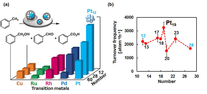 Figure 3. Subnano particles are more active as catalysts. (a) Less oxophilic platinum was superior to other noble metals in the aerobic toluene oxidation. (b) The Pt19 SNC was the highest catalytic performance among other Pt SNCs between 12 and 28 atoms.