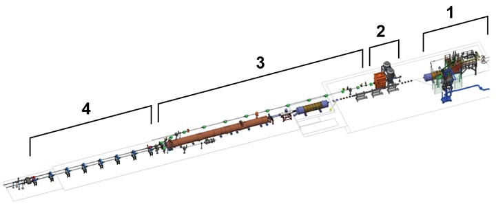 A schematic of low-energy electron cooling at RHIC, from right: 1) a section of the existing accelerator that houses the beam pipe carrying heavy ion beams in opposite directions; 2) the direct current (DC) electron gun and other components that will produce and accelerate the bright beams of electrons; 3) the line that will transport and inject cool electrons into the ion beams; and 4) the cooling sections where ions will mix and scatter with electrons, giving up some of their heat, thus leaving the ion beam cooler and more tightly packed.