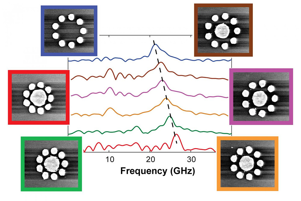 Rice University scientists found they could selectively alter resonant frequencies (graph) of gold nanodisks by grouping them with slightly different placement and spacing. @ Image courtesy of C. Yi/Rice University