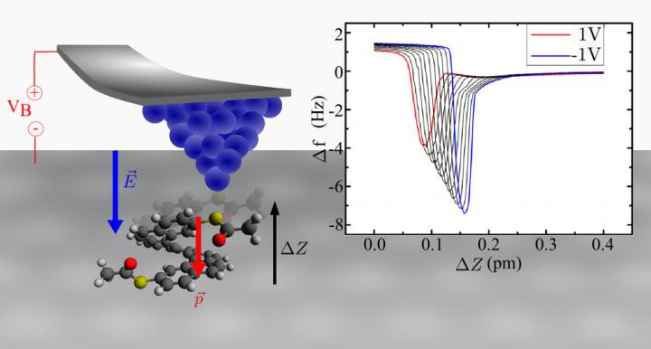 The converse piezoelectric effect in single heptahelicene-derived molecules.  @ Pavel Jelínek / Institute of Physics of the CAS