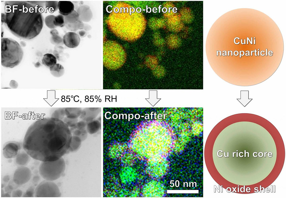 These are bright-field (BF) scanning transmission electron microscope images, composed (Compo) elemental mappings, and illustrations of Cu alloy nanoparticles containing 30 percent Ni before and after oxidation treatment at 85 °C and 85 percent relative humidity. (Toyohashi University of Technology)