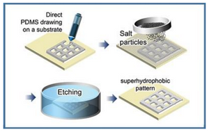 The POSTECH research team developed an innovative salt dissolution assisted etching method for facile and cost-effective fabrication of patternable superhydrophobic surfaces. @ POSTECH