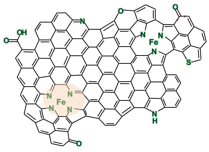 Nano-island of graphene in which iron-nitrogen complexes are embedded. The FeN4 complexes (shown in orange) are catalytically active. Image: S. Fiechter/HZB