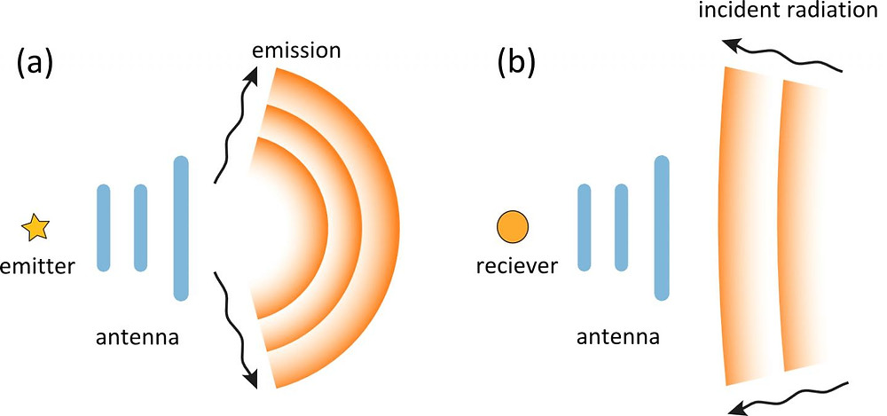 Electromagnetic antenna in transmitting (a) and receiving (b) modes. @ Moscow Institute of Physics and Technology