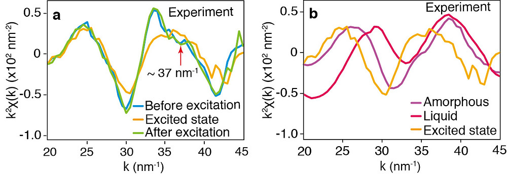 Time-resolved x-ray absorption spectroscopy (XAFS) structural measurements of a polycrystalline film of Ge2Sb2Te5. (a) With electrons excited by an ultrafast laser pulse (excited state), before excitation, and after excitation. (b) Reference spectra for the amorphous state and the liquid state compared with the excited state spectra.