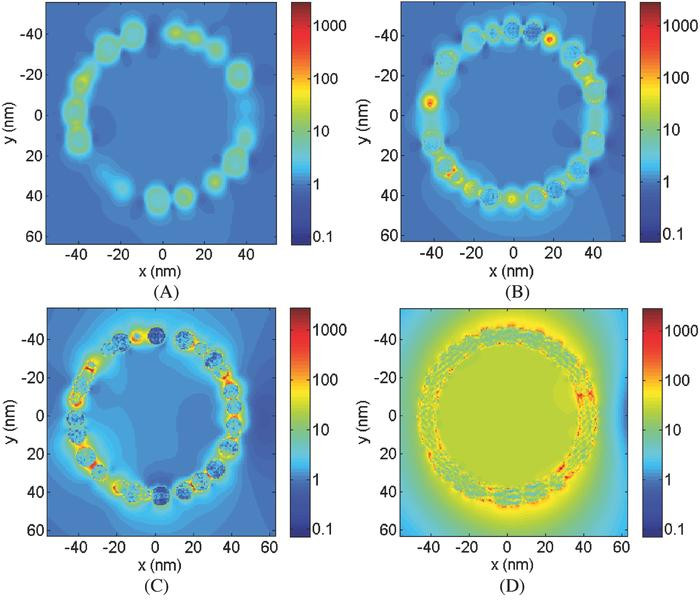 Cross-plane view of near-field electrical enhancement in plasmonic vesicles. Shown are 10 nm gold nanoparticles around 75 nm vesicle core. @ Jaona Randrianalisoa, Xiuying Li, Maud Serre, Zhenpeng Qin